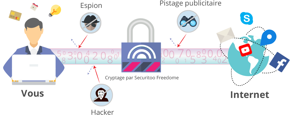 Securitoo Freedome, votre passage secret vers Internet