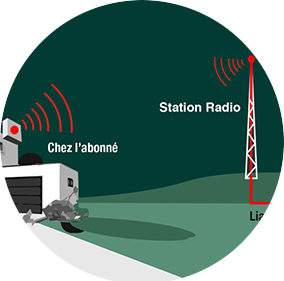 Technologie Radio